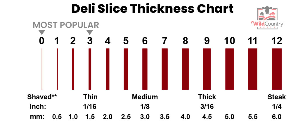 Wild Country Deli Slicing Chart